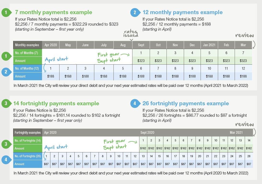 Payment scenario