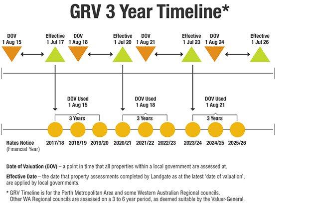GRV 3 Year Timeline - image source: Landgate