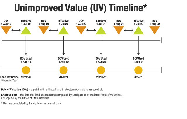UV timeline